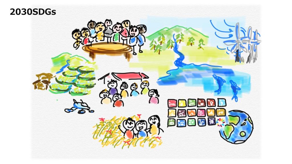 2030年の未来像SDGs