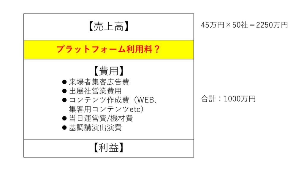 オンライン展示会プラットフォーム利用料計算②